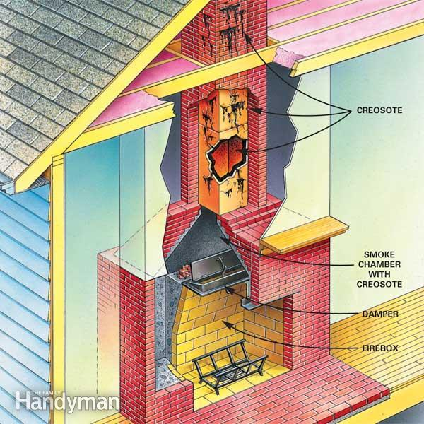 Chimney fires spradling home inspections for What do i need to do to build a house